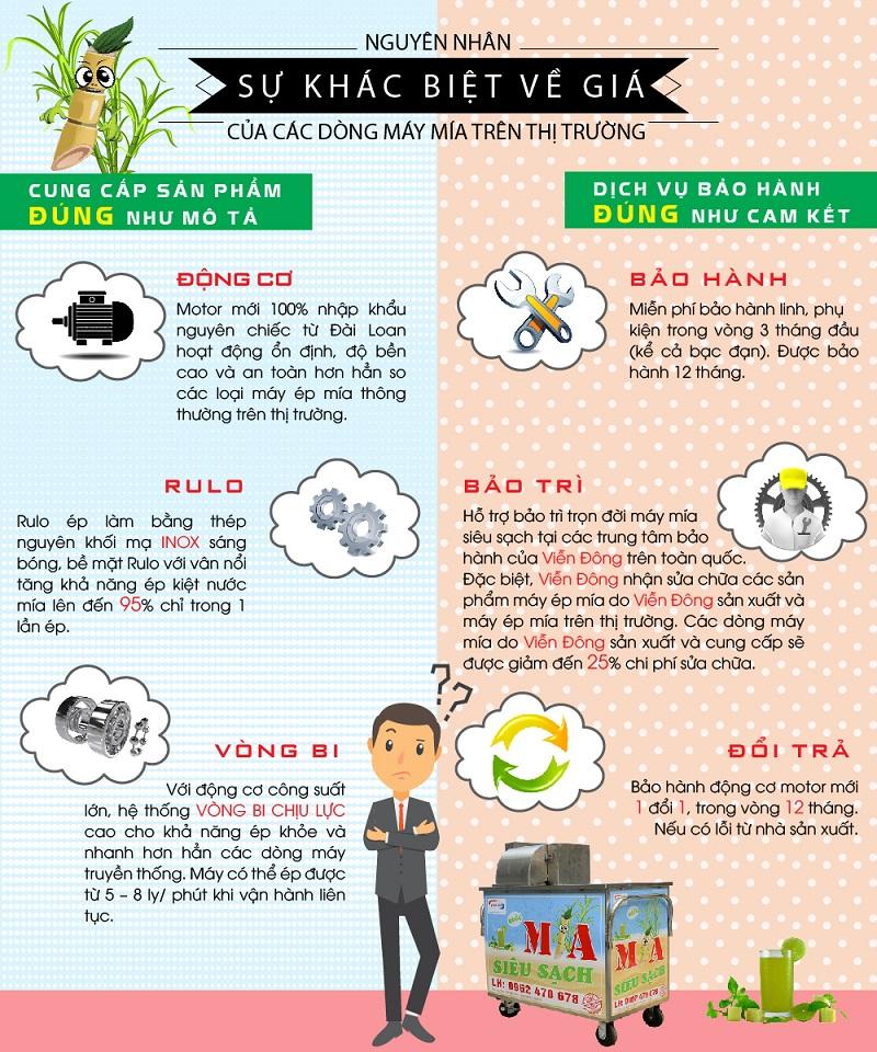 Nguyên nhân khác biệt về giá máy ép mía