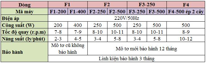Thông số máy ép nước mía mini
