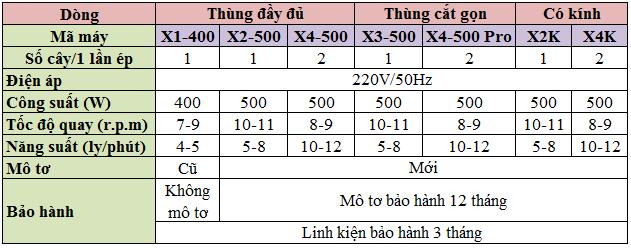 Thông số xe nước mía