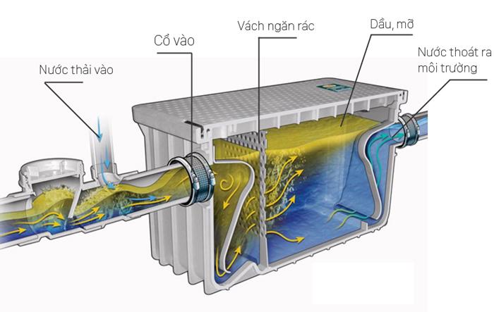 Bể tách dầu mỡ trong xử lý nước thải